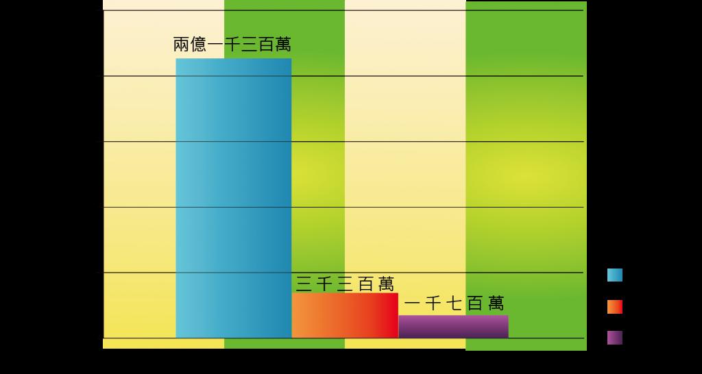 圖七_全球每月活越用戶比較