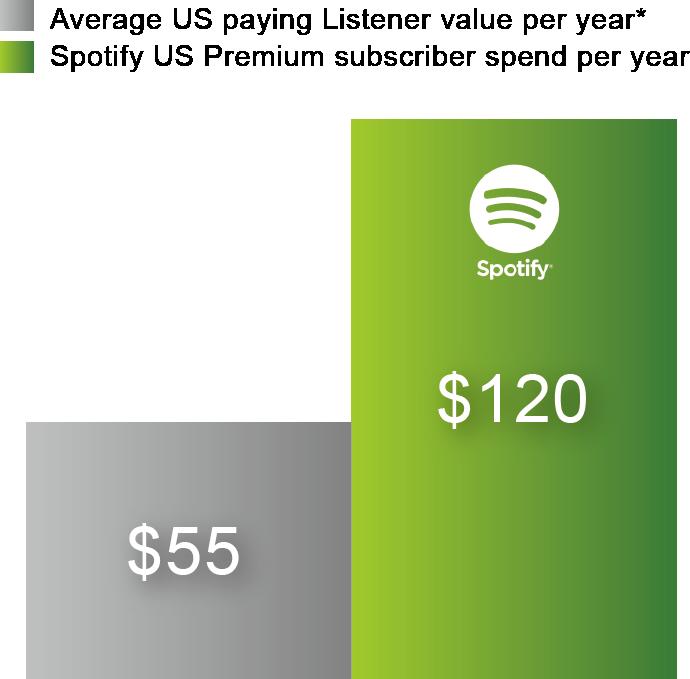 圖三_收費方式造成收入差異