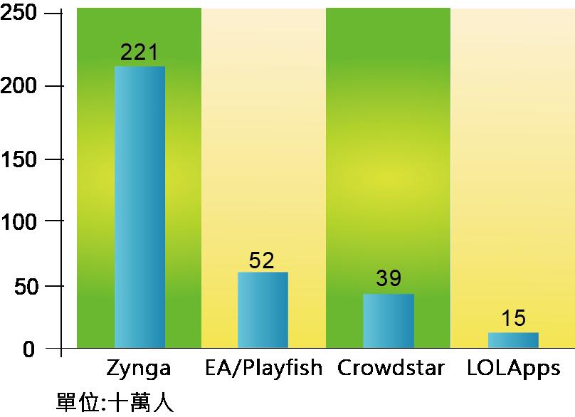 圖三_2010年各社群遊戲公司玩家人數