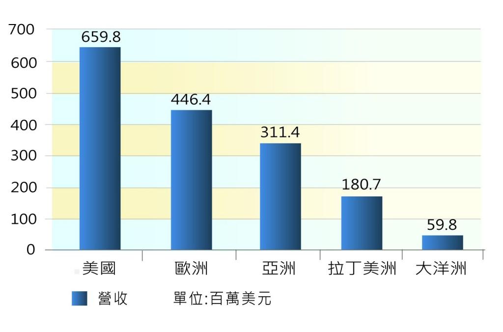 圖三_2012年社群博弈遊戲各地區營收比較