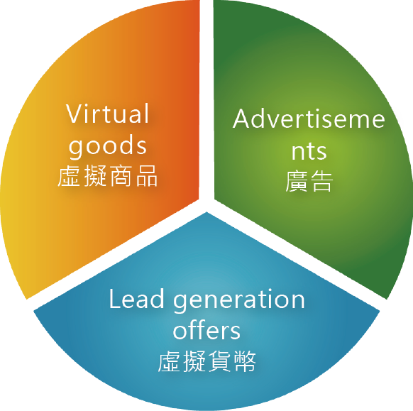 圖二_社群遊戲開發商三大營收來源