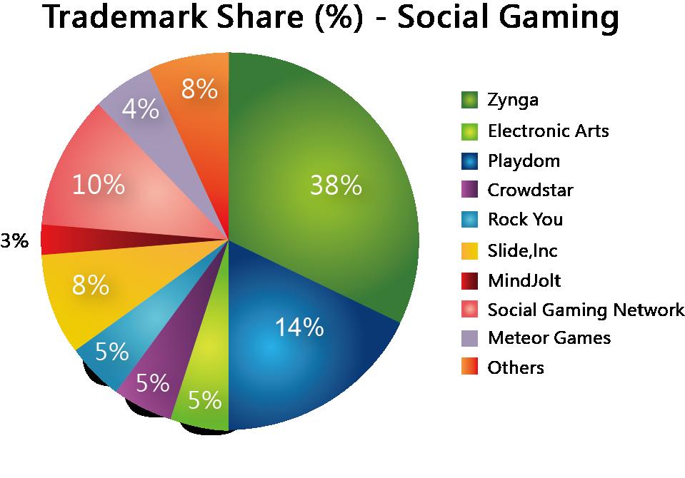 圖二_2010年社群遊戲市佔率