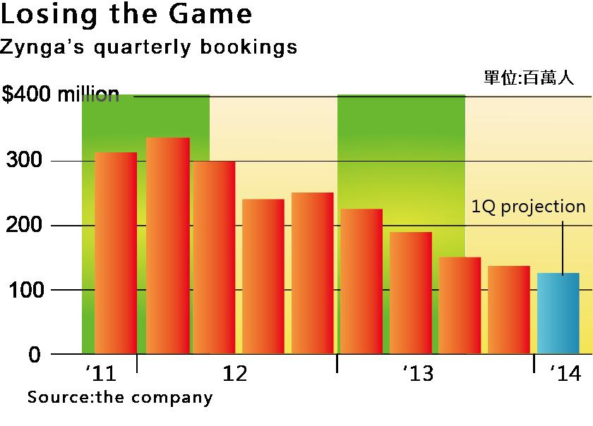 圖五Zynga每季註冊人數 (單位:百萬人)