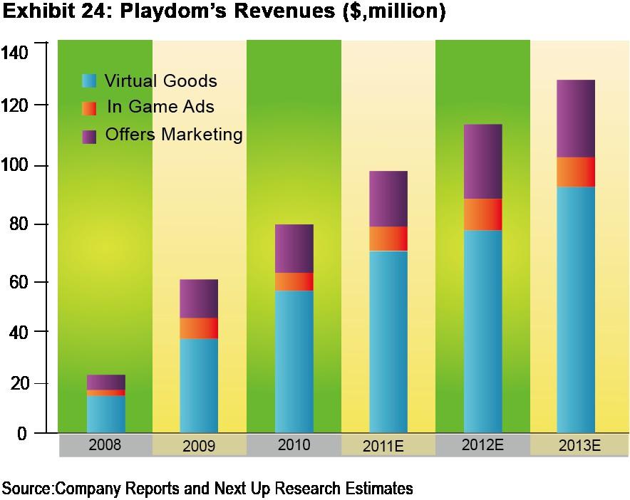 圖四 _Disney Interactive 2011-13年財務狀況