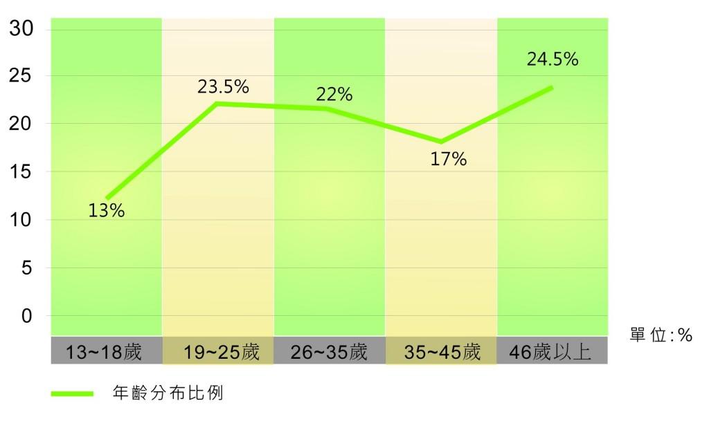 圖四_社群網路遊戲玩家年齡分布比例