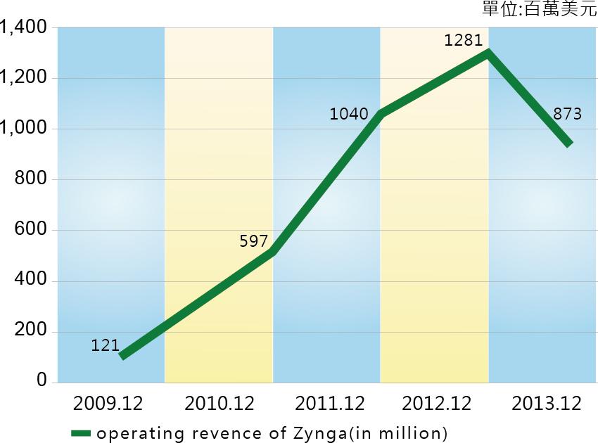 圖四_2009年到2013年Zynga的營收