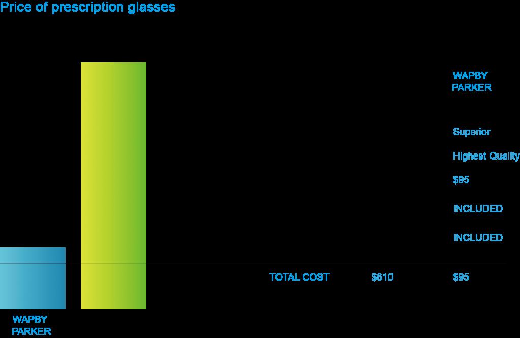 圖一Warby Parker與其他品牌價格比較