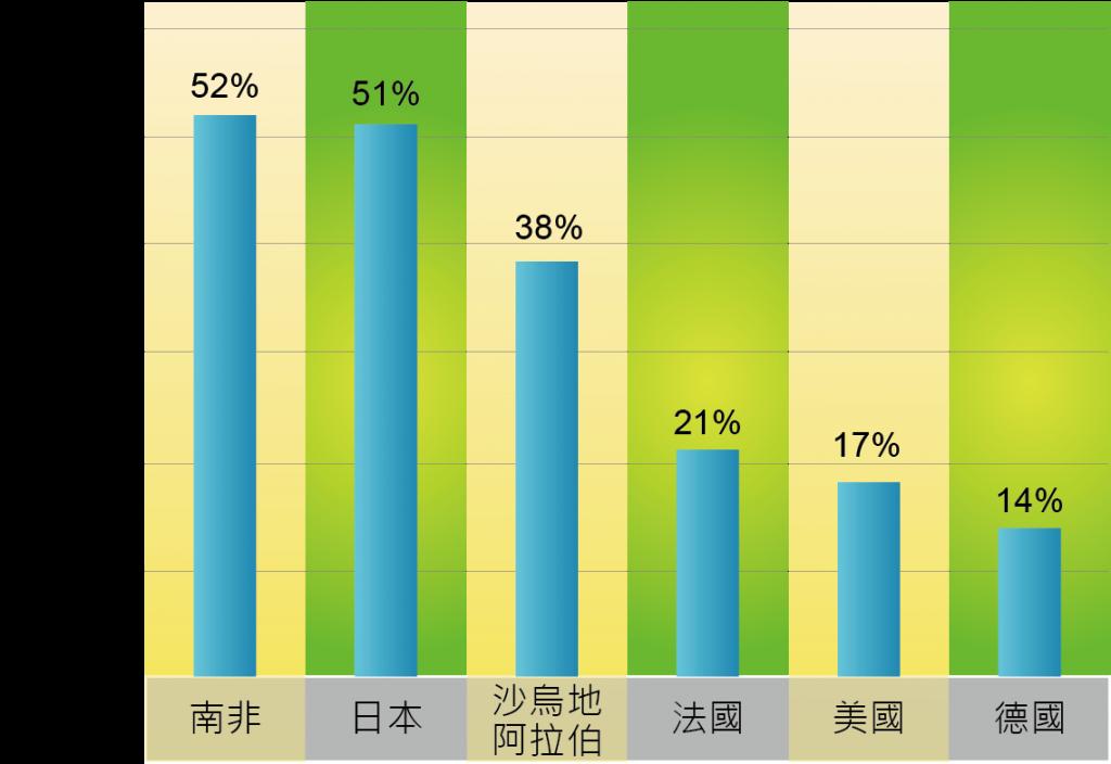 圖六2012年RedBull世界盈利成長