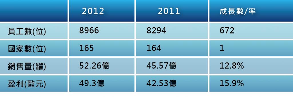 表二 RedBull 2011年與2012比較表