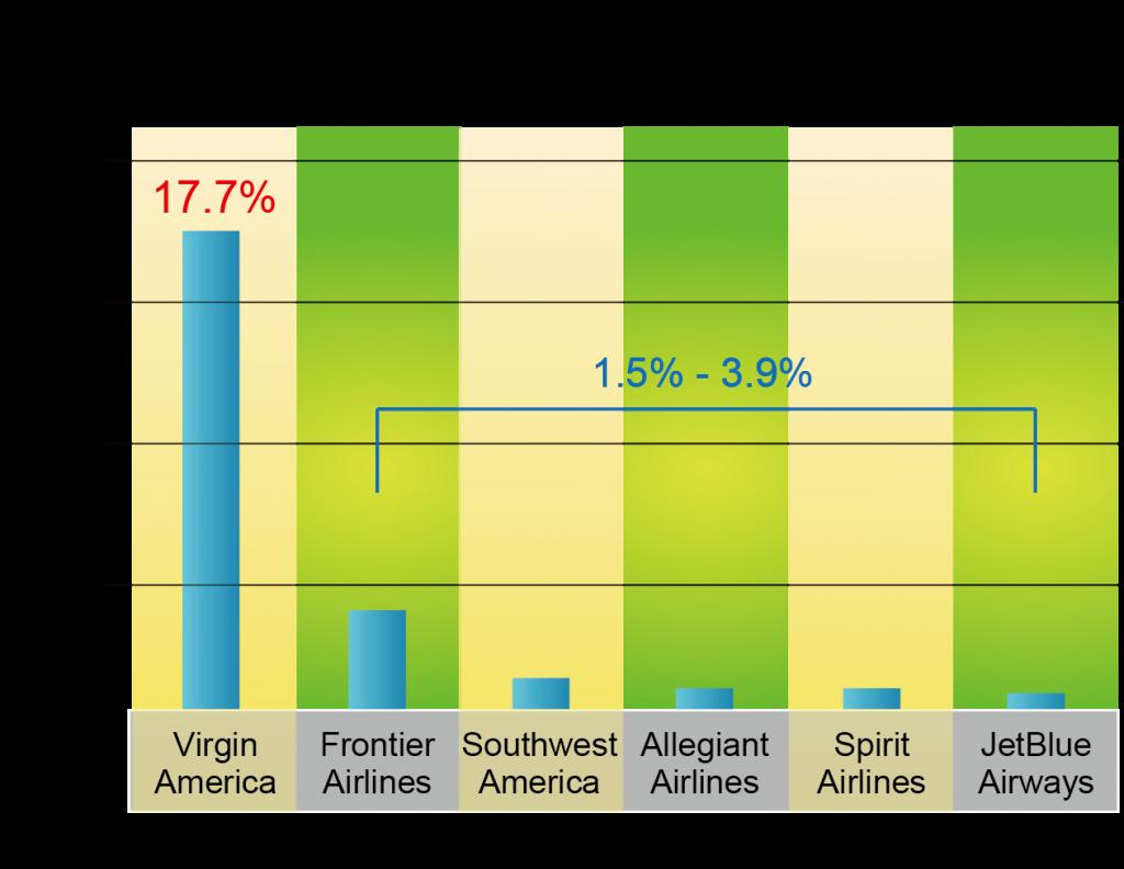 表六_2013Q1廉價航空RASM成長率比
