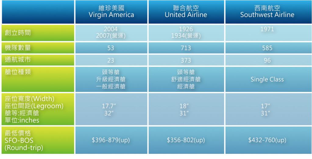 表四_維珍美國、聯航、西南航空比較