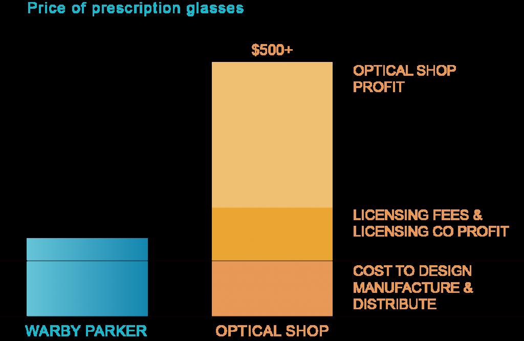 圖二近視眼鏡價格毛利分配(一)