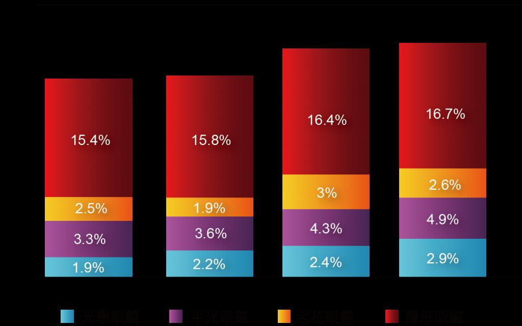 圖六 2009年~2012年美國線上眼鏡與隱形眼鏡銷售成長率