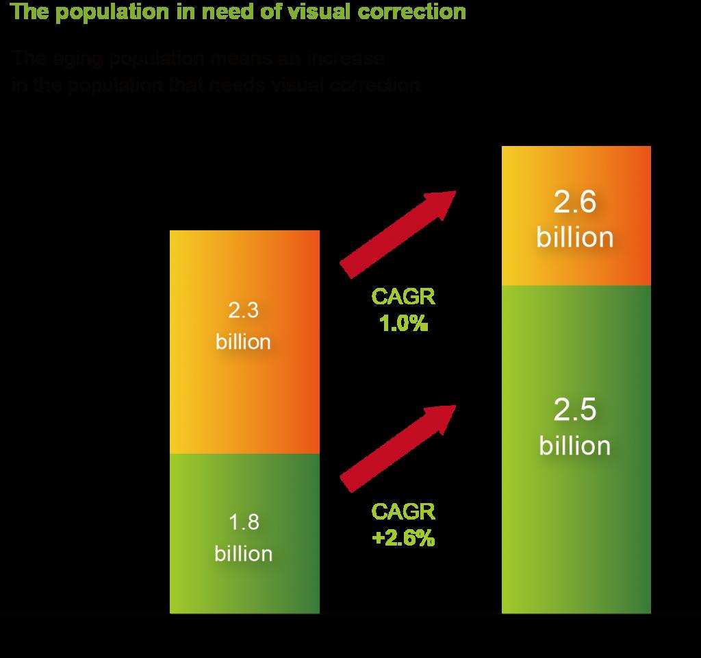 圖十視力矯正人口需求成長圖
