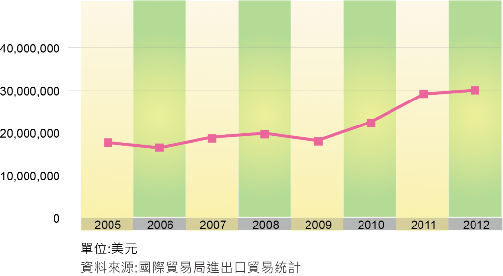 圖四歷年眼鏡進口金額圖