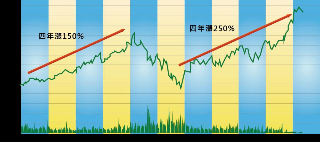 圖五 Luxottica近十年股價變動