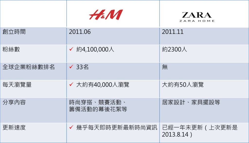 圖三 H&M vs ZARA Home在google+上的比較