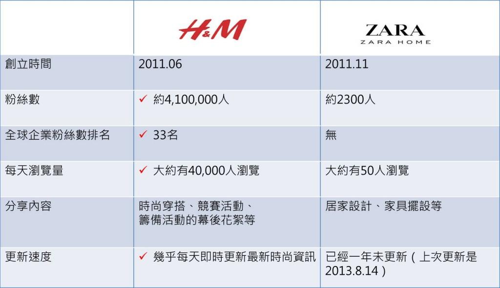 圖三 H&M vs ZARA Home在google+上的比較
