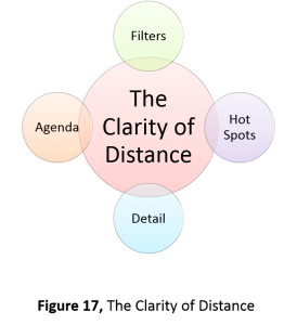 圖二 The Clarity of Distance