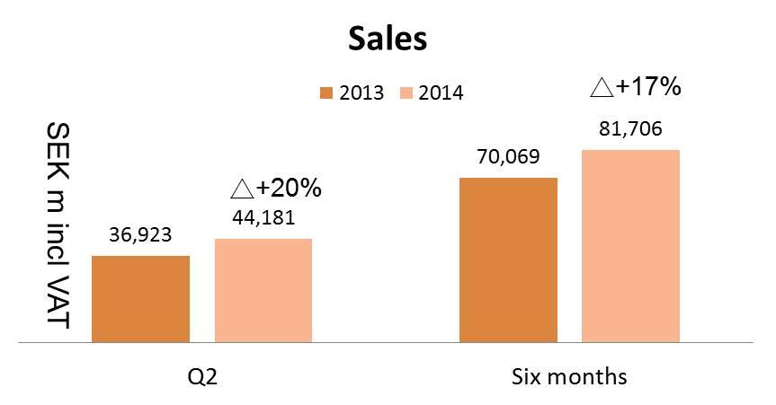 圖八H&M銷售額(2013 vs 2014)
