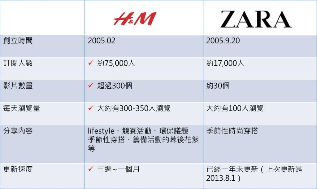 圖四 H&M vs ZARA在youtube上的比較