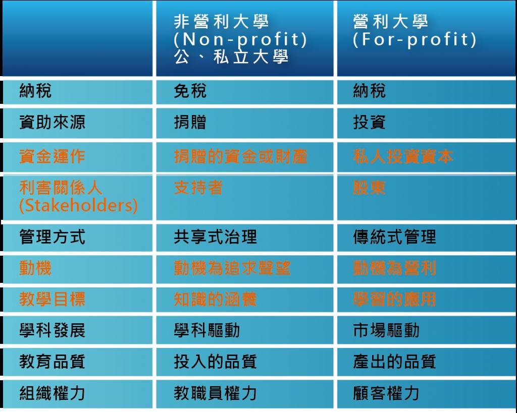 圖一_非營利大學與營利大學的比較