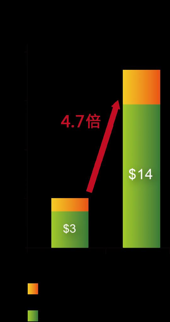 圖七_再造綠建築市場規模預測