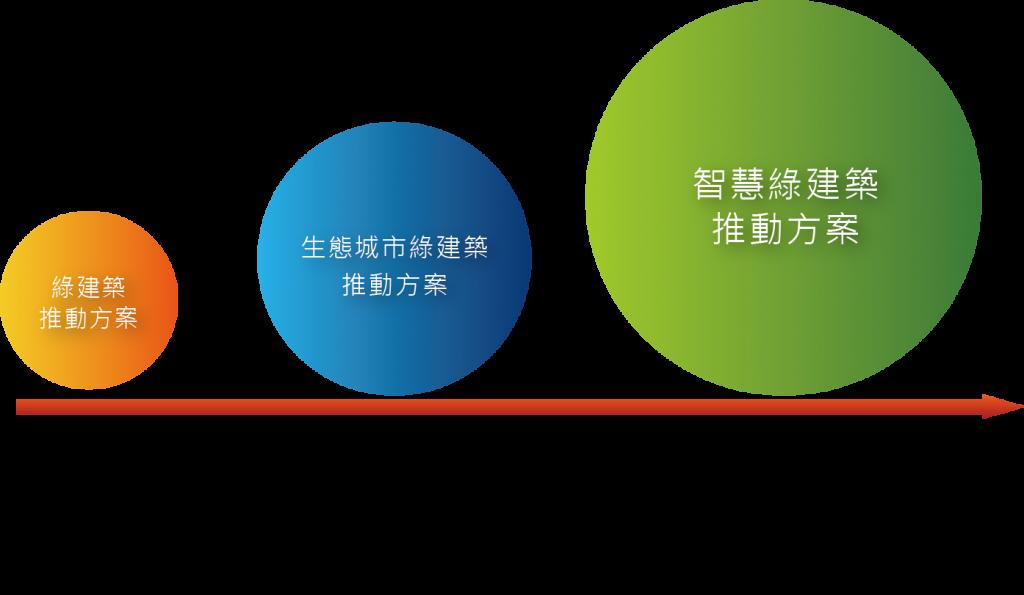 圖三_台灣綠建築推動方案