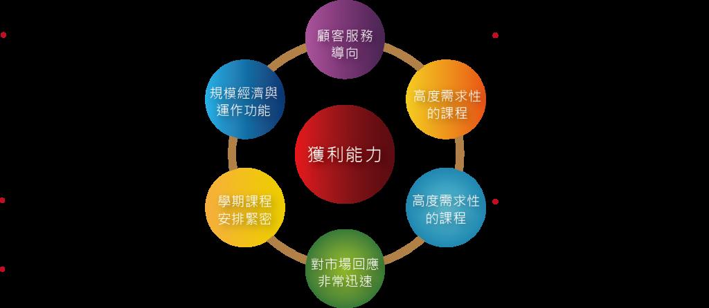 圖三_營利大學獲利能力組成圖