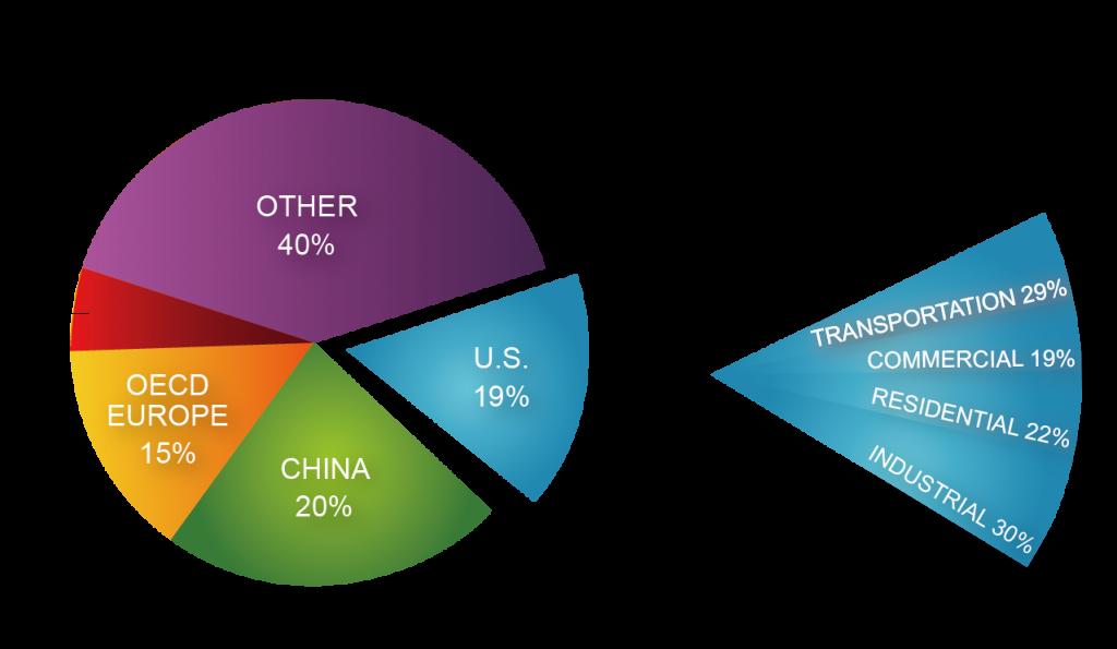 圖二_美國能源消耗比例