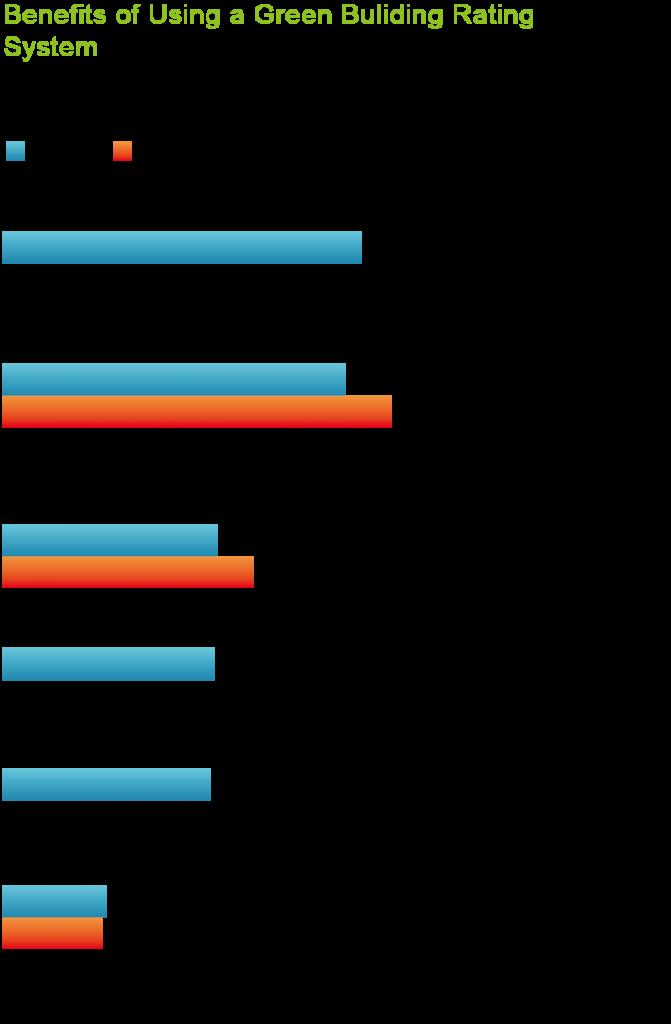 圖五_使用率建築評等系統優點調查