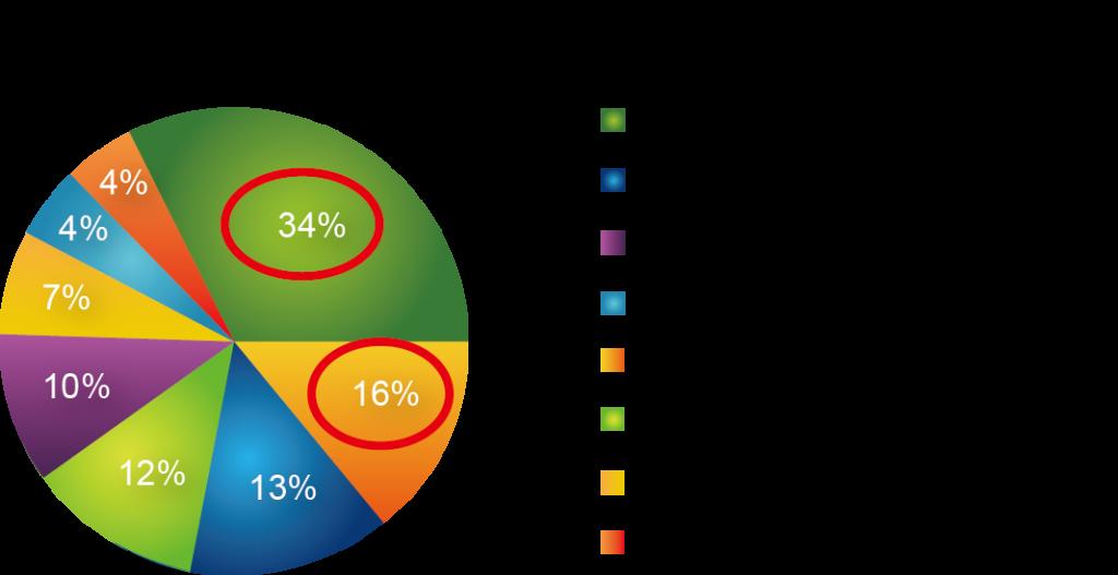 圖五_營利大學同業銷售比較
