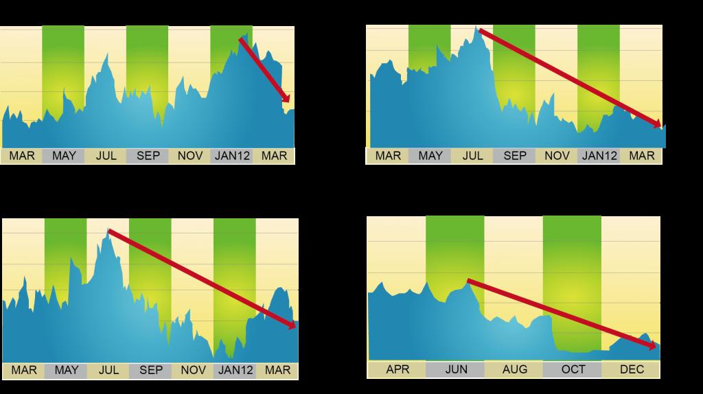 圖八_營利大學近年股價下跌