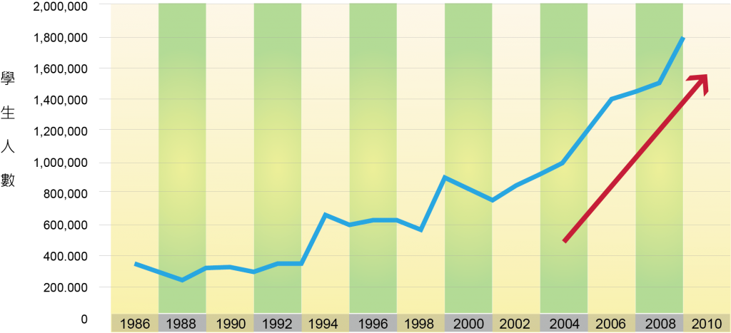 圖六 _營利大學入學人口總數