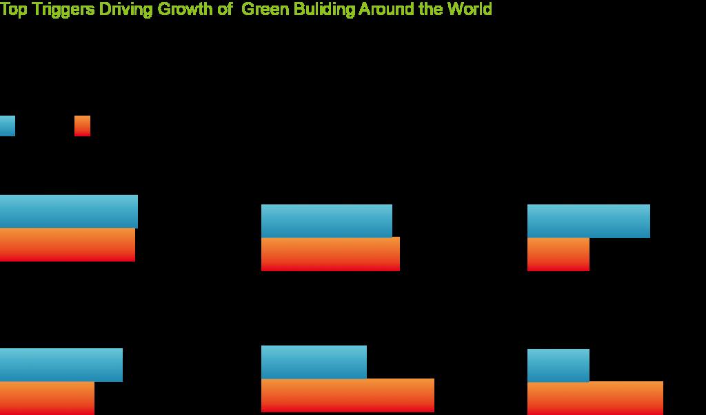 圖六_全球綠建築成長因素調查