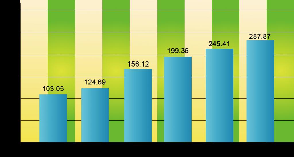 圖四_全球綠建築2012-2017年營收