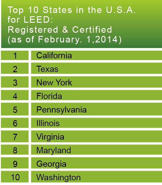 表五_LEED美國境內認證排行