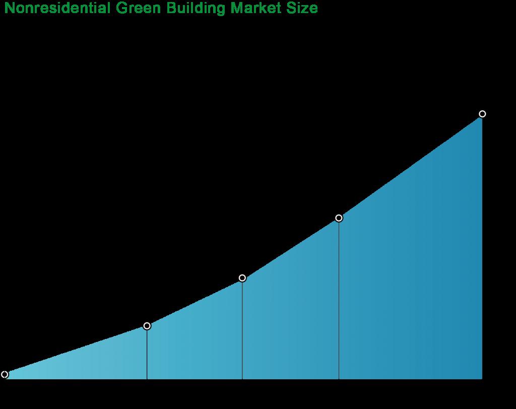 圖二_綠建築於非居住市場現況