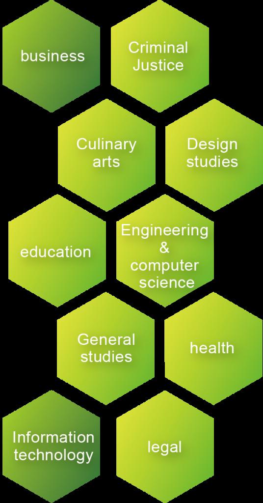 圖二_CEC主要課程
