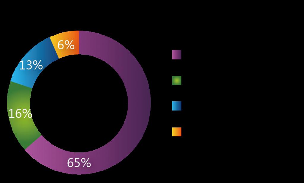 圖五_2013年總營收以事業群區分