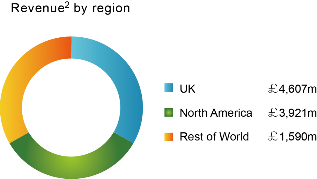 圖六_2013年總營收以地區區分