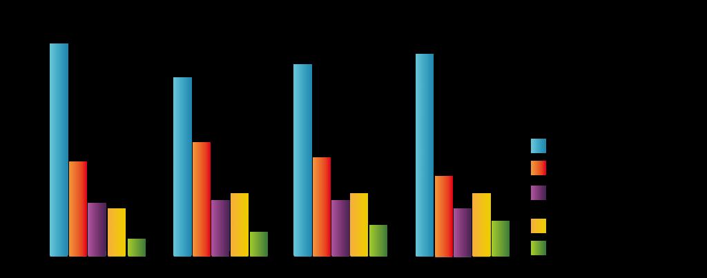 圖十一_每年入學科系之比例