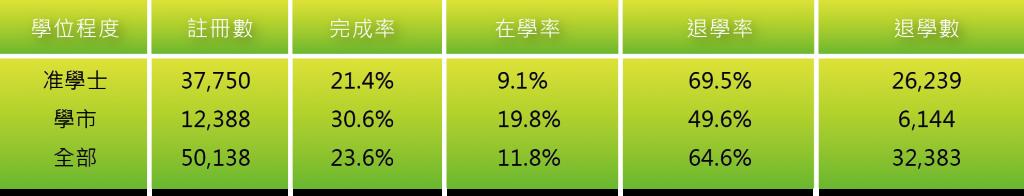 圖十三_網路註冊數、完成率、在學率、退學率以及退學數