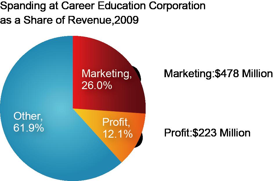 圖十八_CEC收入分配圖