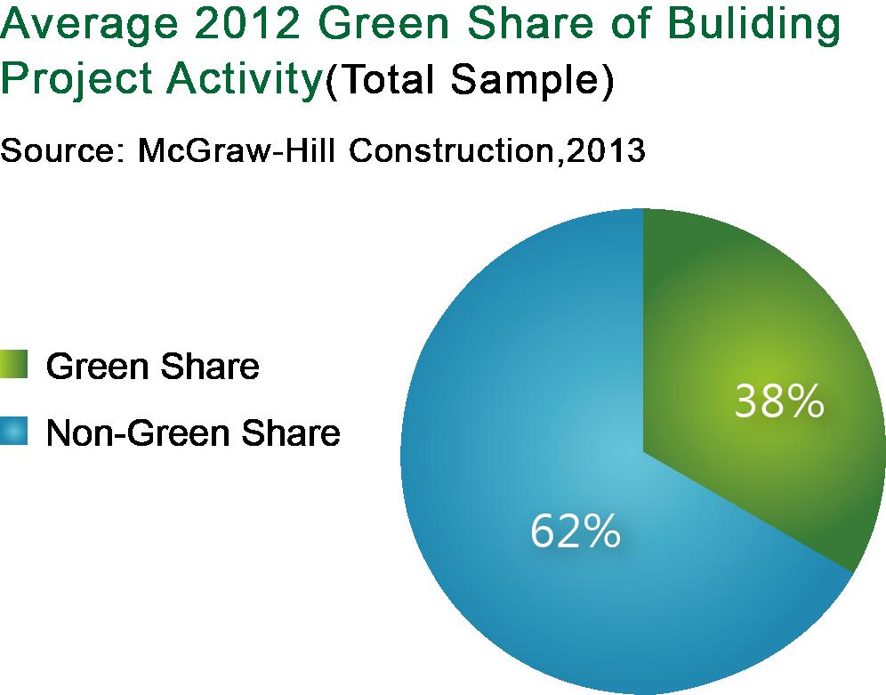 表一_全世界綠建築專案數及整體建築專案數之比例