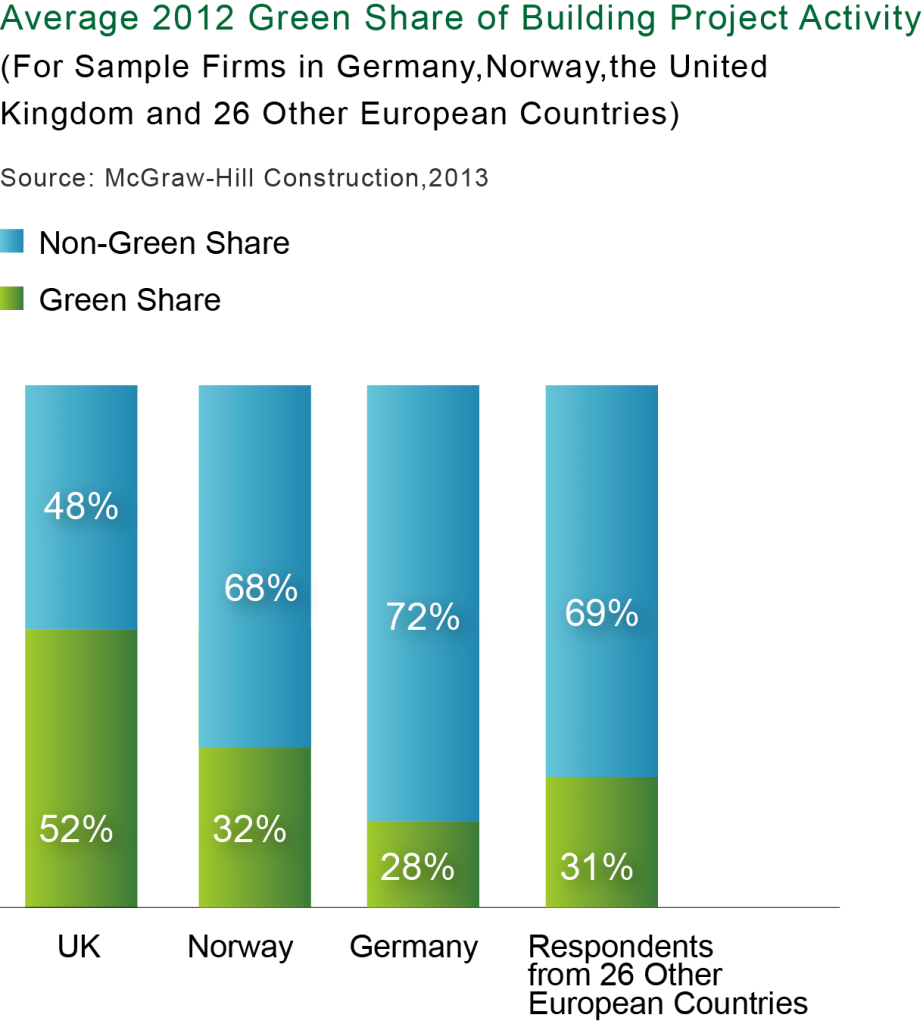 表二_歐洲國家綠建築專案數及整體建築專案數之比例