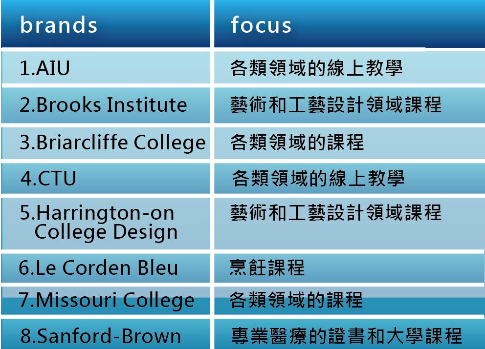 圖六_各校主要教學領域