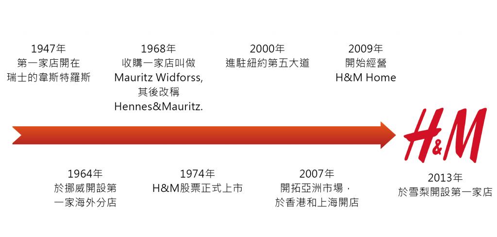圖二 H&M 大事紀
