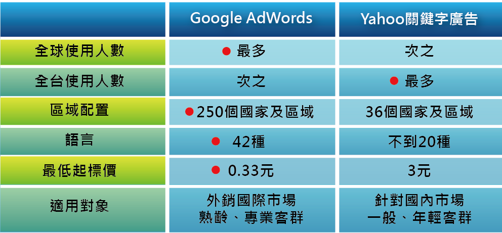 圖四 Google Adwords及Yahoo關鍵字廣告比較