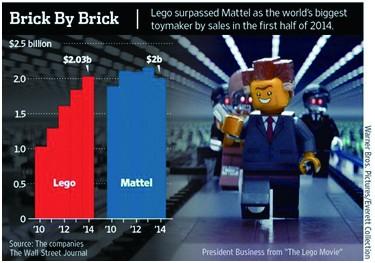 04_2_圖二_樂高2014年半年營收超越Mattel